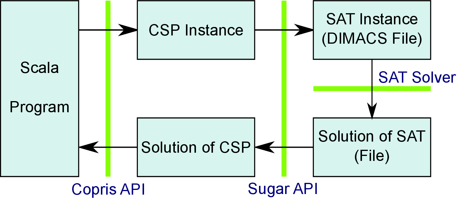 Copris: Constraint Programming in Scala